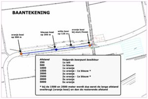 Baantekening ONK/BOWR2021